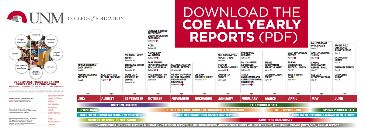 COE All Yearly Reports